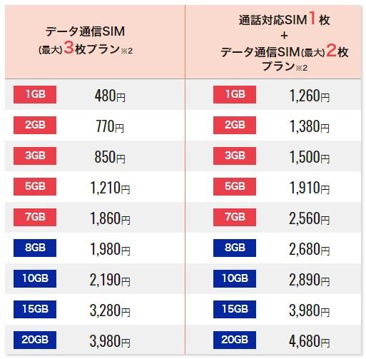 DMMモバイル シェアコース
